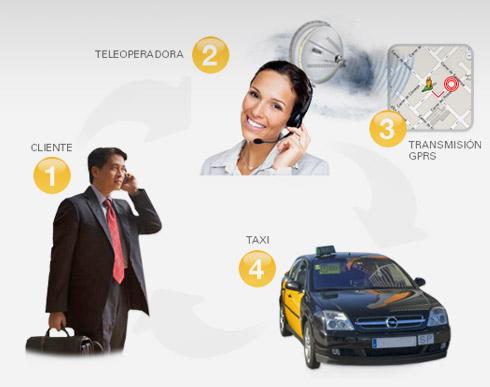 Sistema servicios taxi